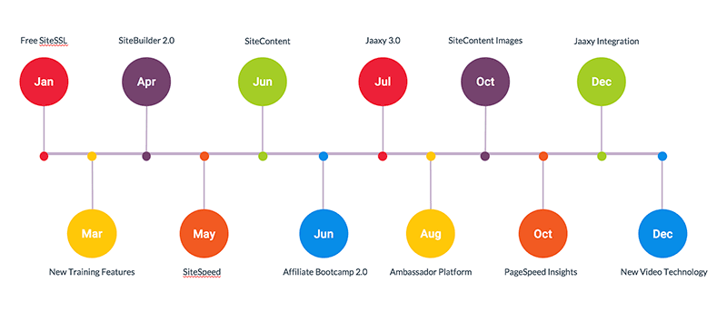 2017 Feature Release Timeline For Wealthy Affiliate Internet Marketing Tools