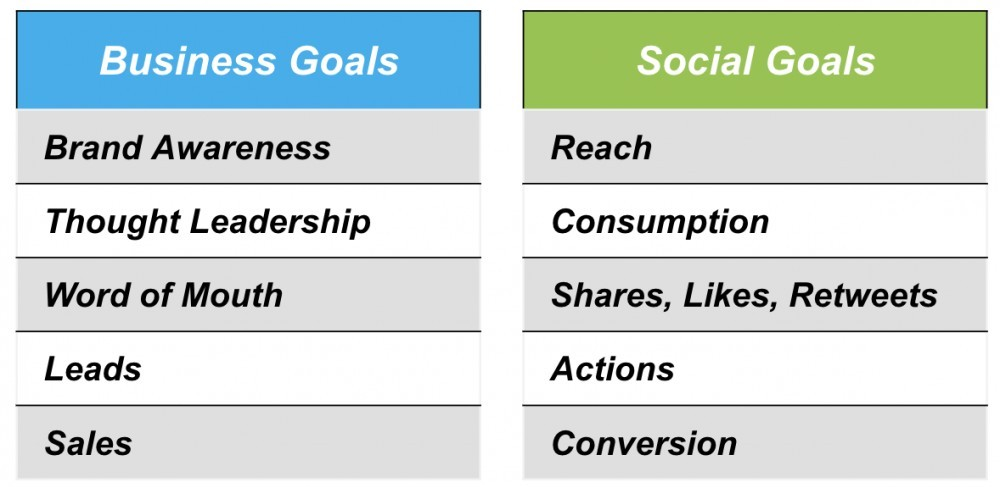 What is a Social Media Marketing Strategy Business Goals vs Social Goals List